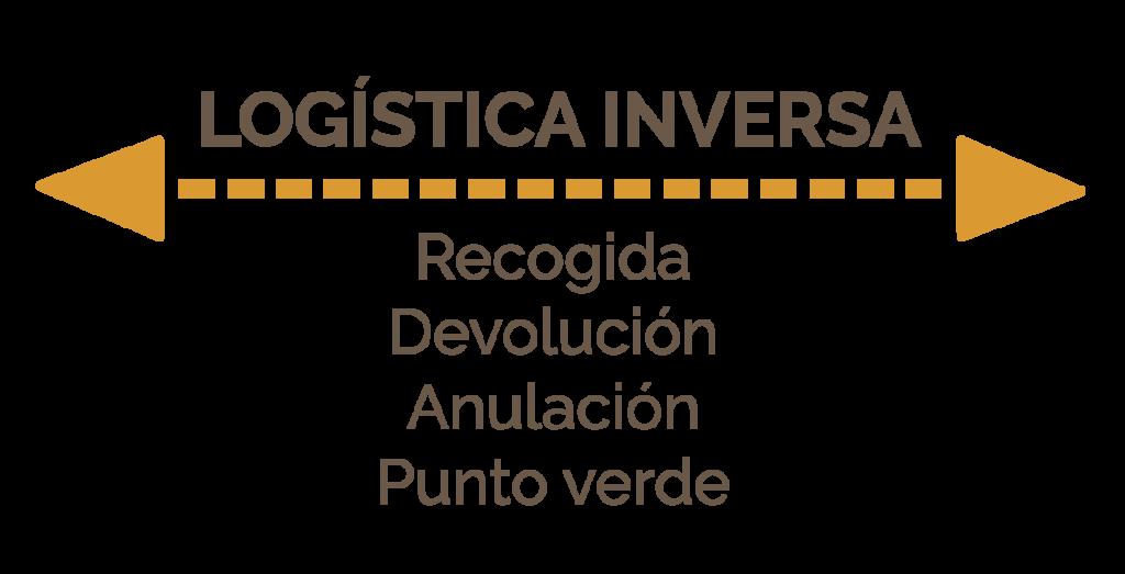 optimización logística interna